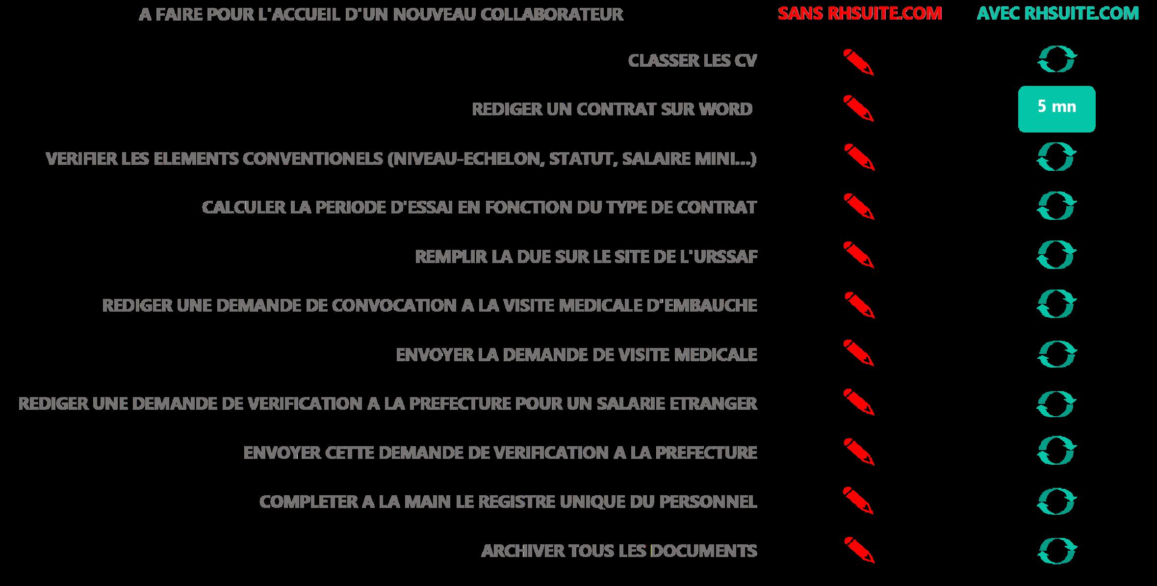 Les avantages du Module Contrat du SIRH en mode SAAS RHSUITE.COM